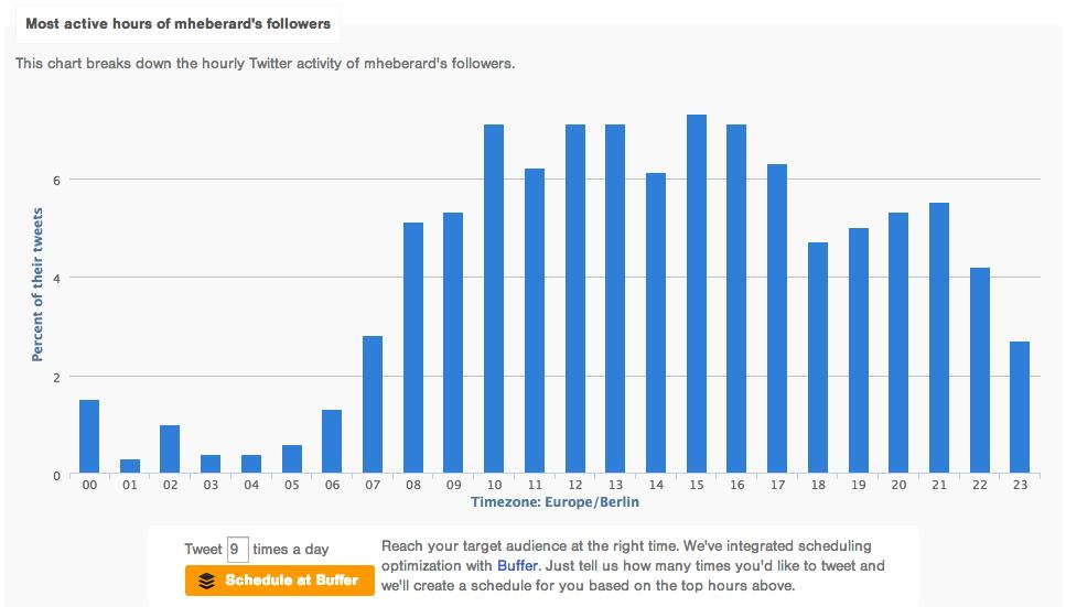 Anayse Followerwonk users @mheberard