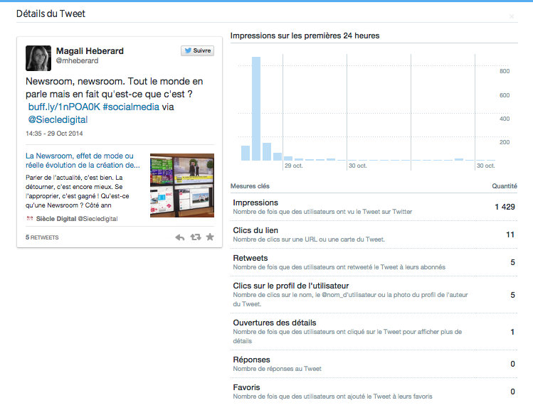 Analyse d'un tweet sur Twitter analytics
