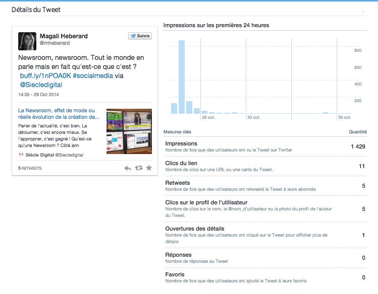 Analyse d'un tweet sur Twitter analytics
