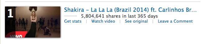 Shakira La La La Numéro 1 viral video chart