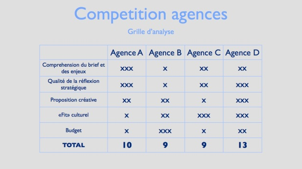 grille-danalyse-competition-agences-001