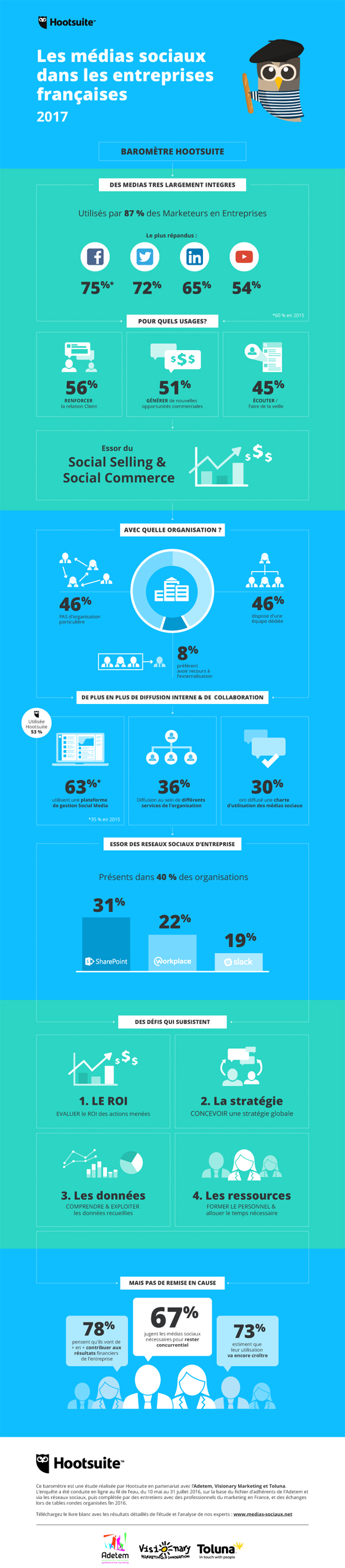 Infographie hootsuite
