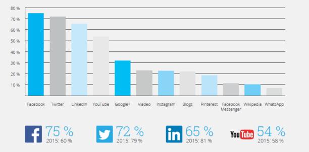 Utilisation des réseaux sociaux en entreprise en 2017