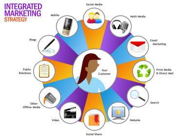 marketing strategy 360