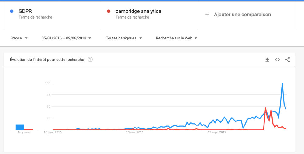 GDPR_Cambridge_Analytica_2ans