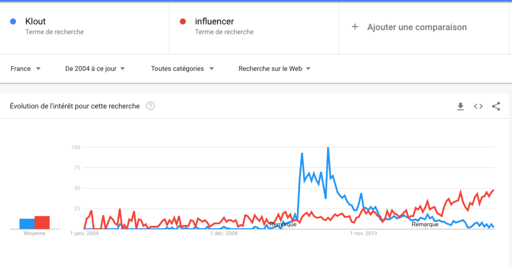 influencer_klout_2004