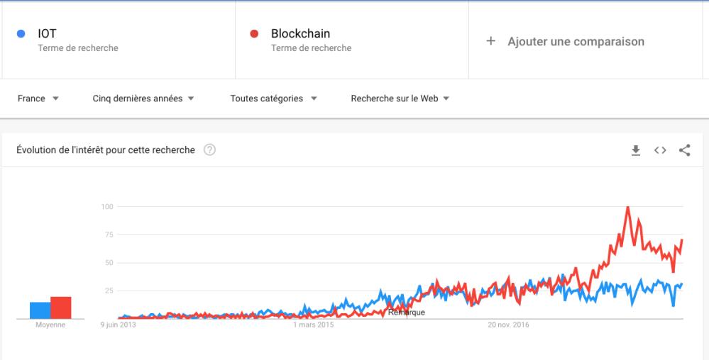 IOT_Blockchain_5ans