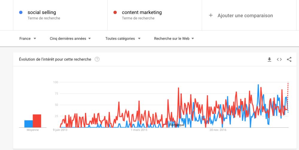 Socialselling_content_marketing_5ans